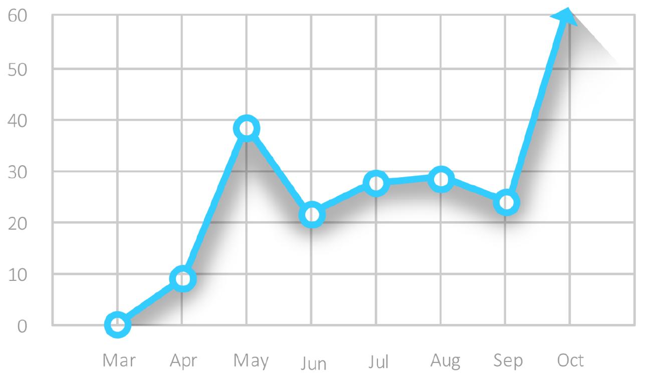 Conversions Graph